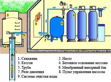 Водоснабжение и водоочистка